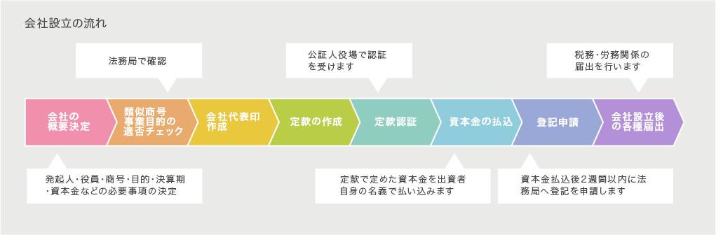 会社設立の流れ 画像