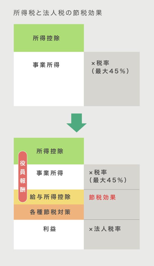 所得税と法人税の節税効果 画像