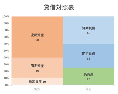 貸借対照表グラフできあがりイメージ