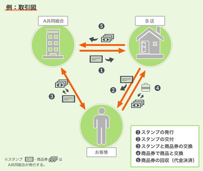 スタンプを商品券と引き換えた例:取引図