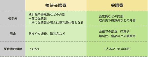 接待交際費と会議費の比較