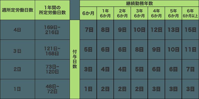 有給休暇の要件(労働日数が少ない場合)